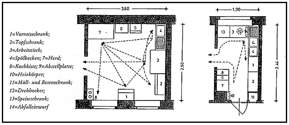 Abb. 2: Schrittersparnis in der Frankfurter Küche (rechts) gegenüber einer herkömmlichen Küche (links)