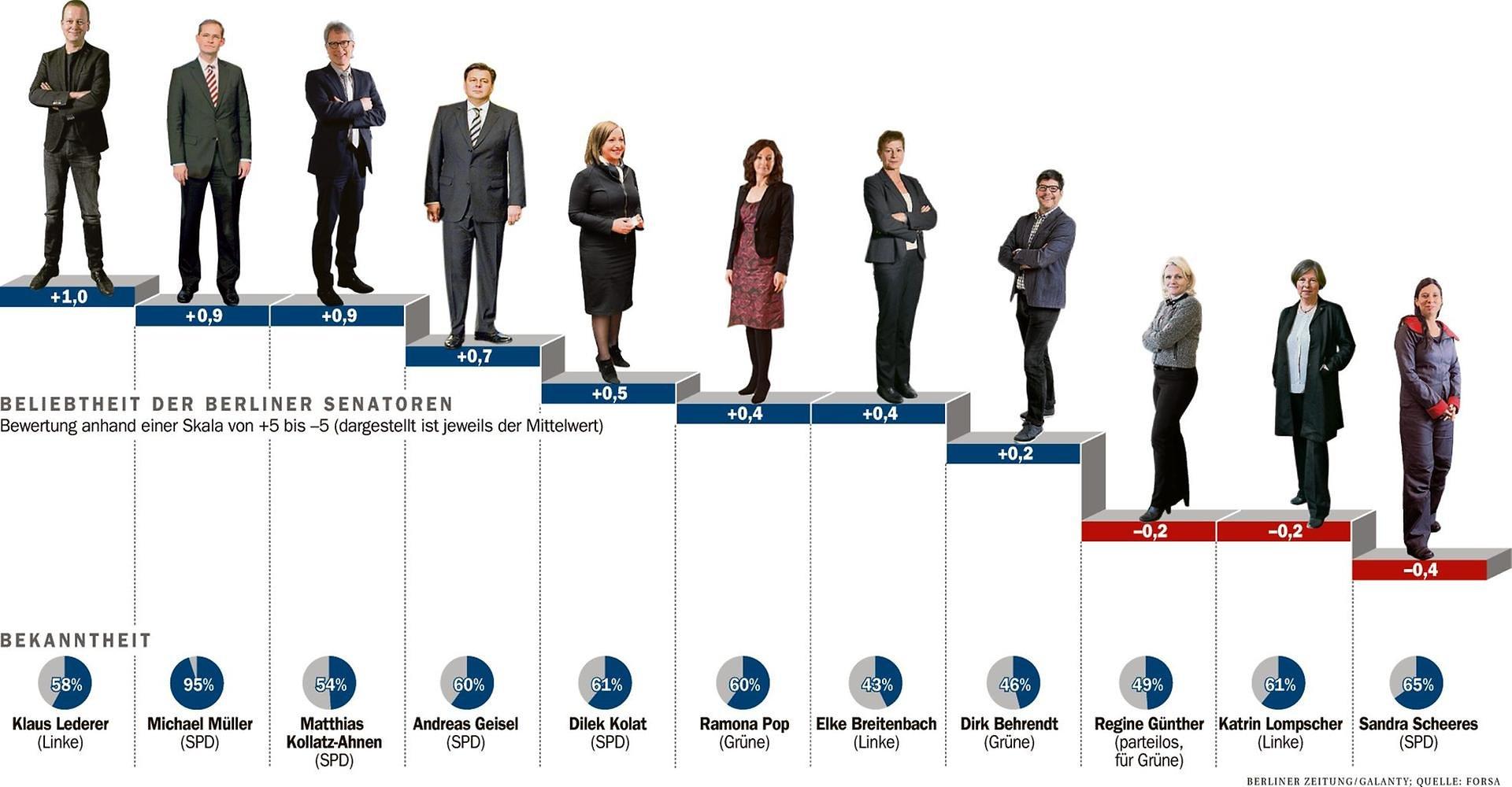 beliebte politiker