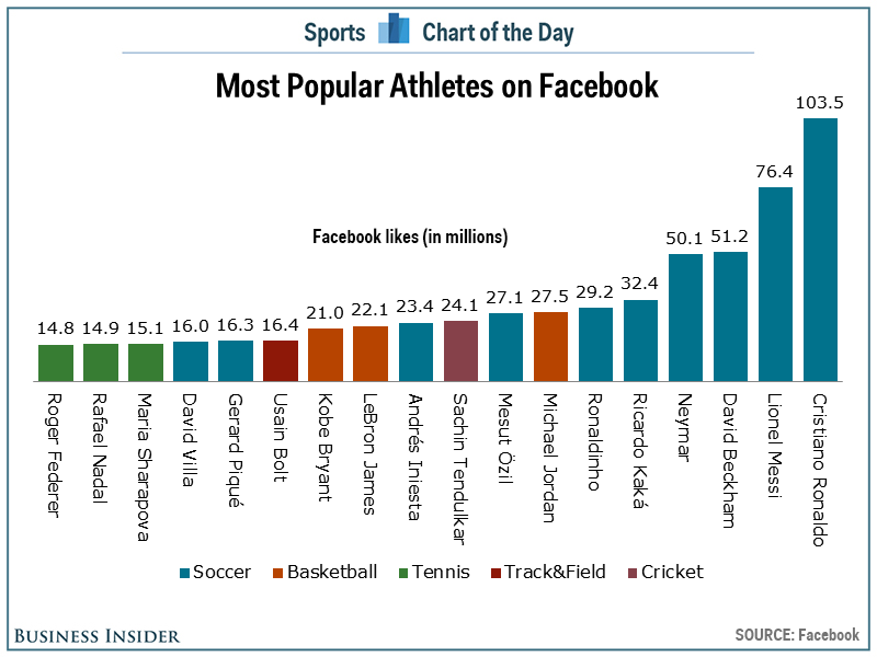 facebook in charts